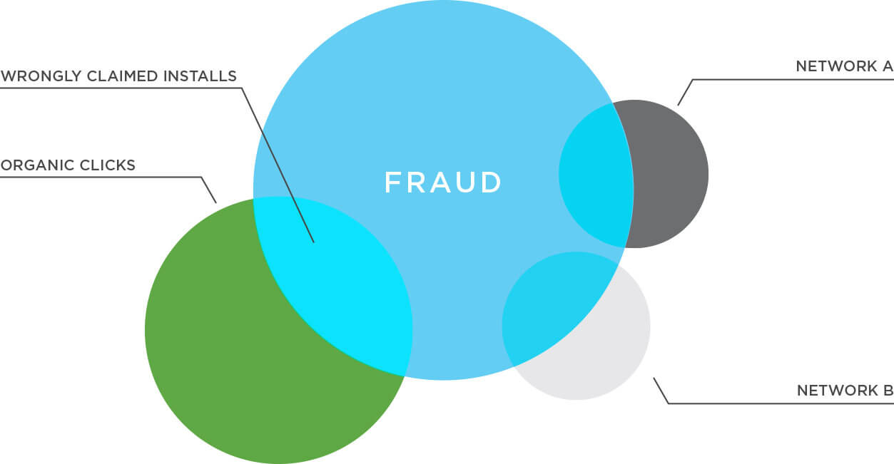 Circle graph of ad networks and the fraud that is wrongly claimed from installs.