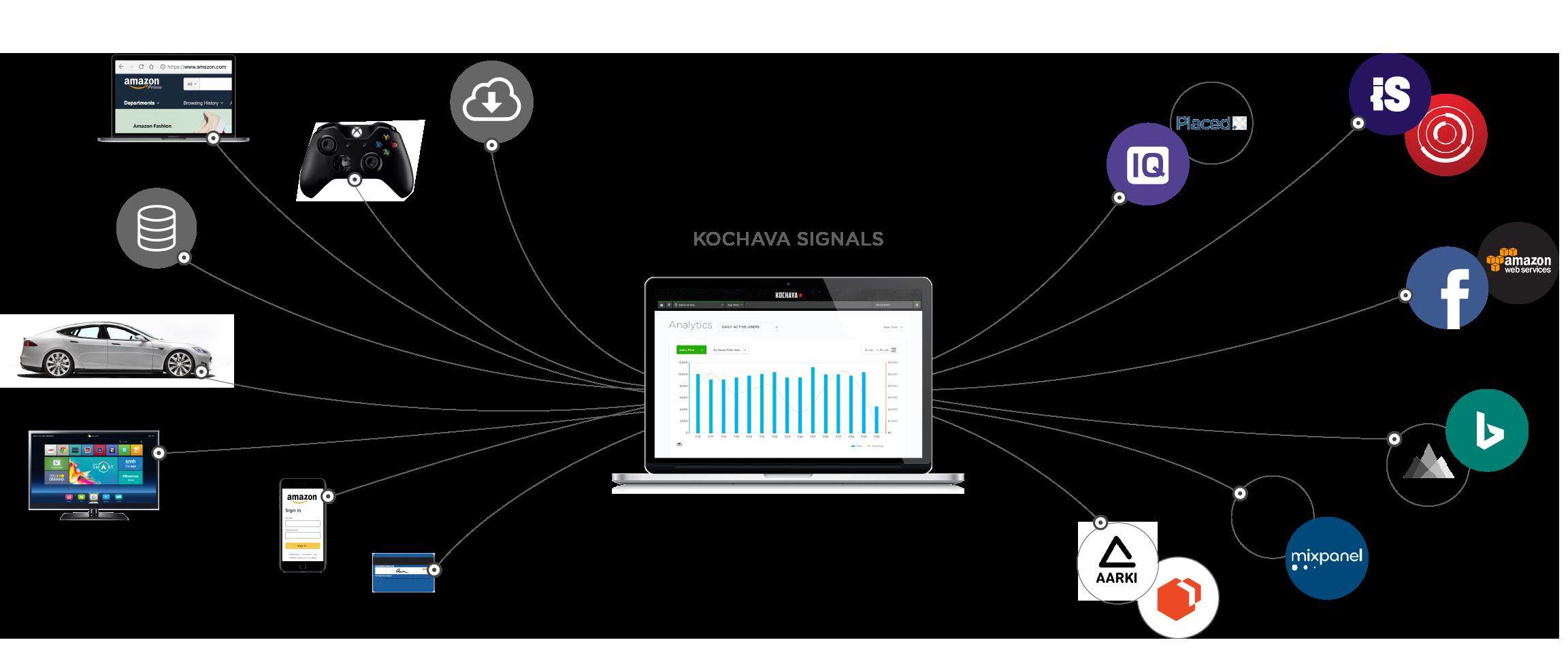 Measuring Kochava Signals with the Kochava Analytics Dashboard