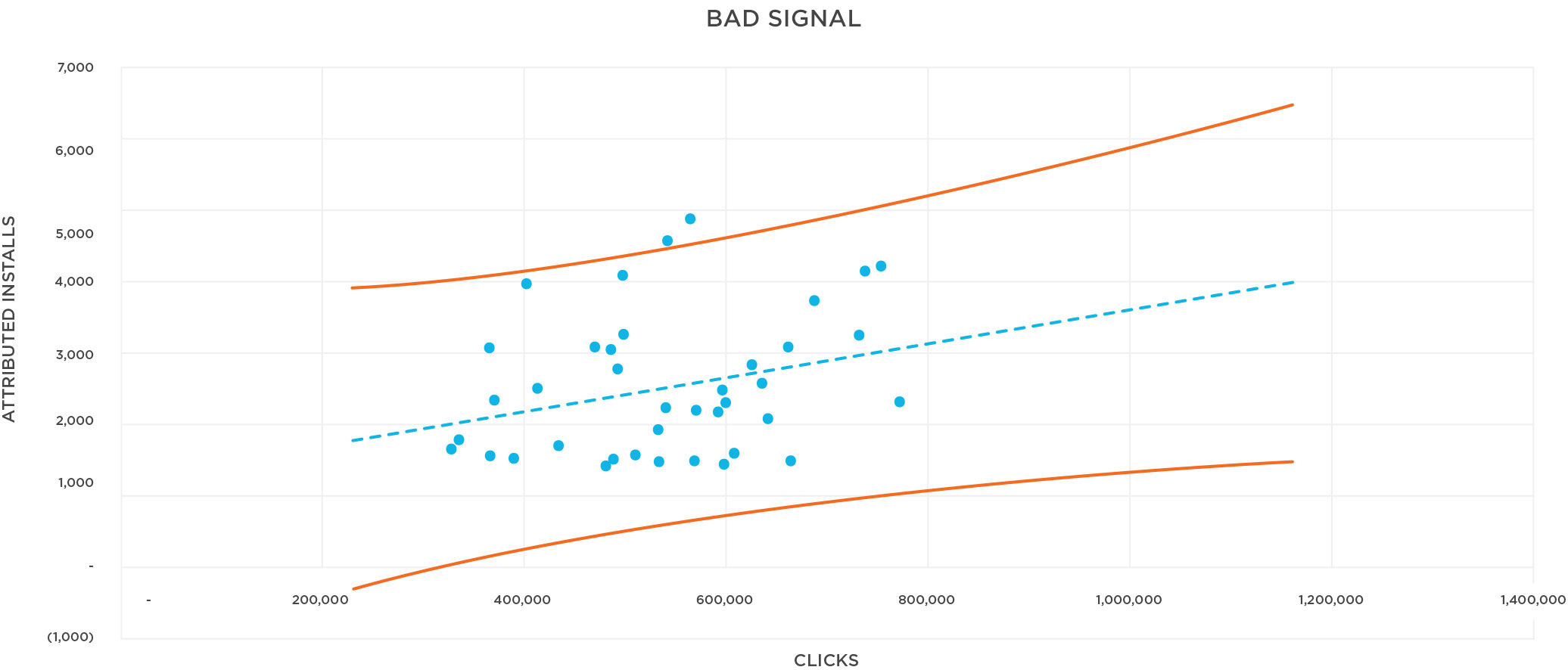Install Correlation with bad signals graph