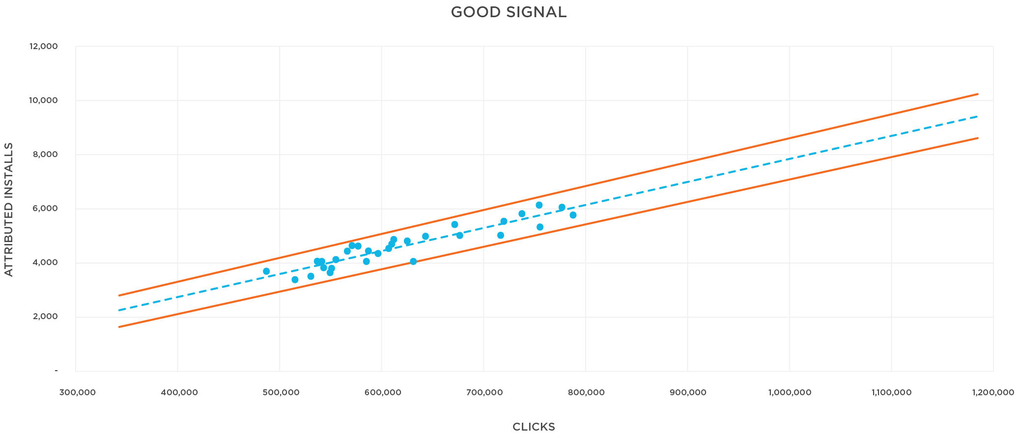 Install Correlation with good signals graph
