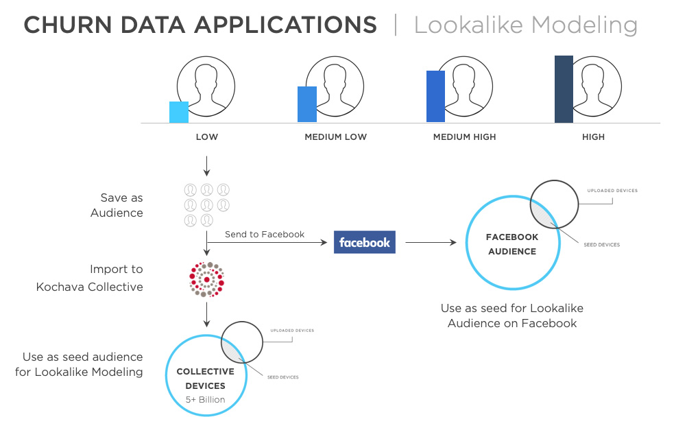 Data applications for lookalike audiences