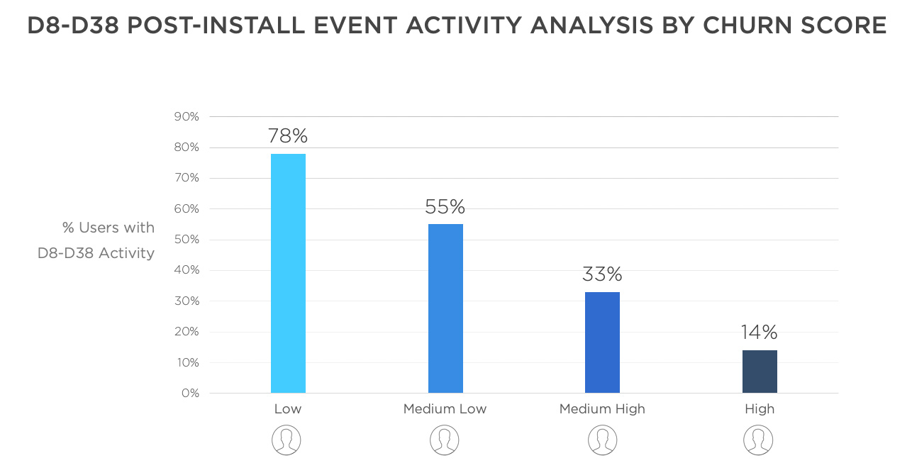 Install event activity analysis