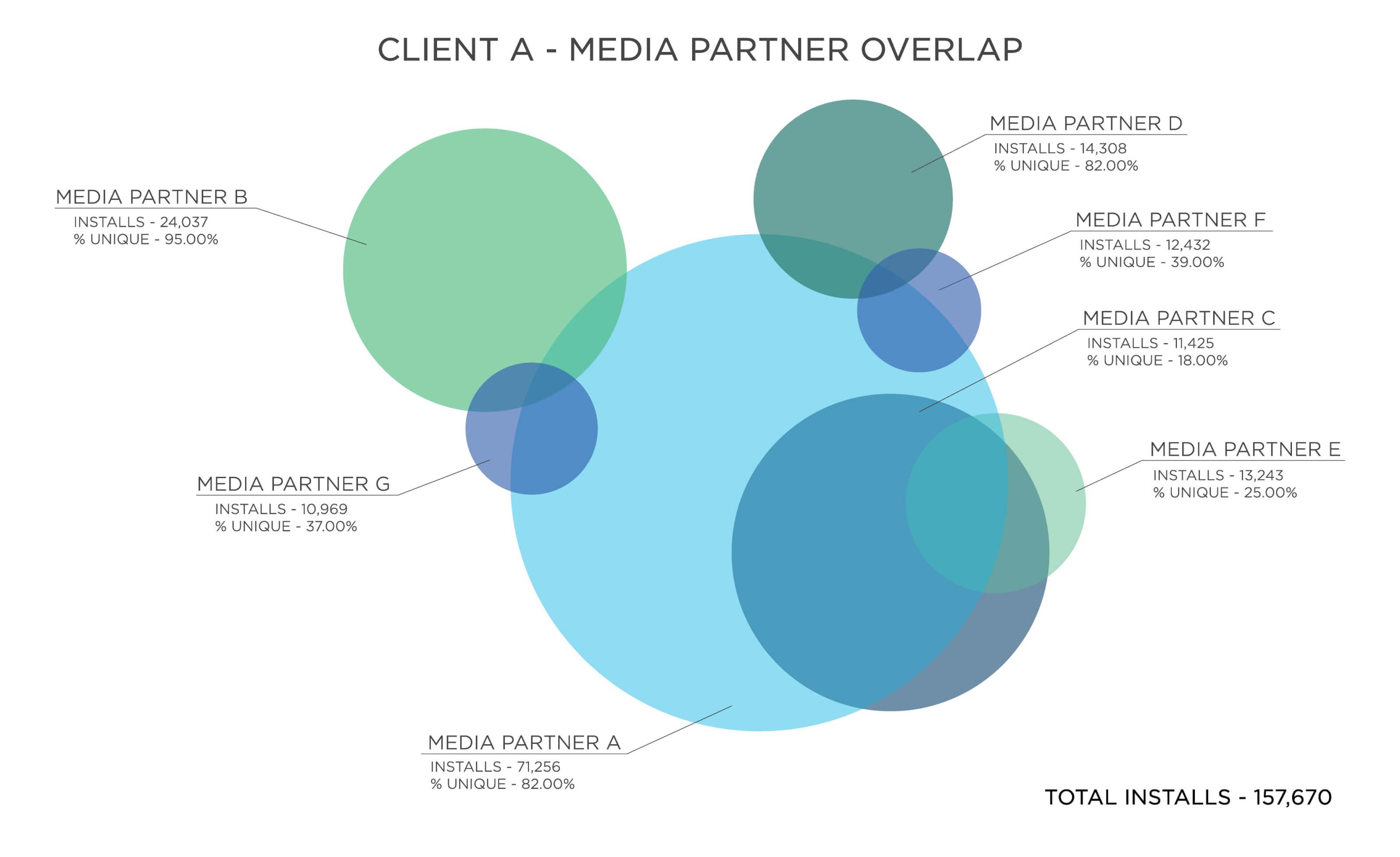 Media partner overlap