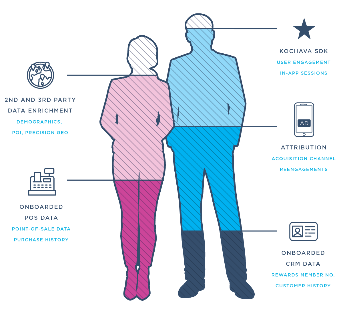 Male and female figures representing Kochava audience segmentation and syndication.