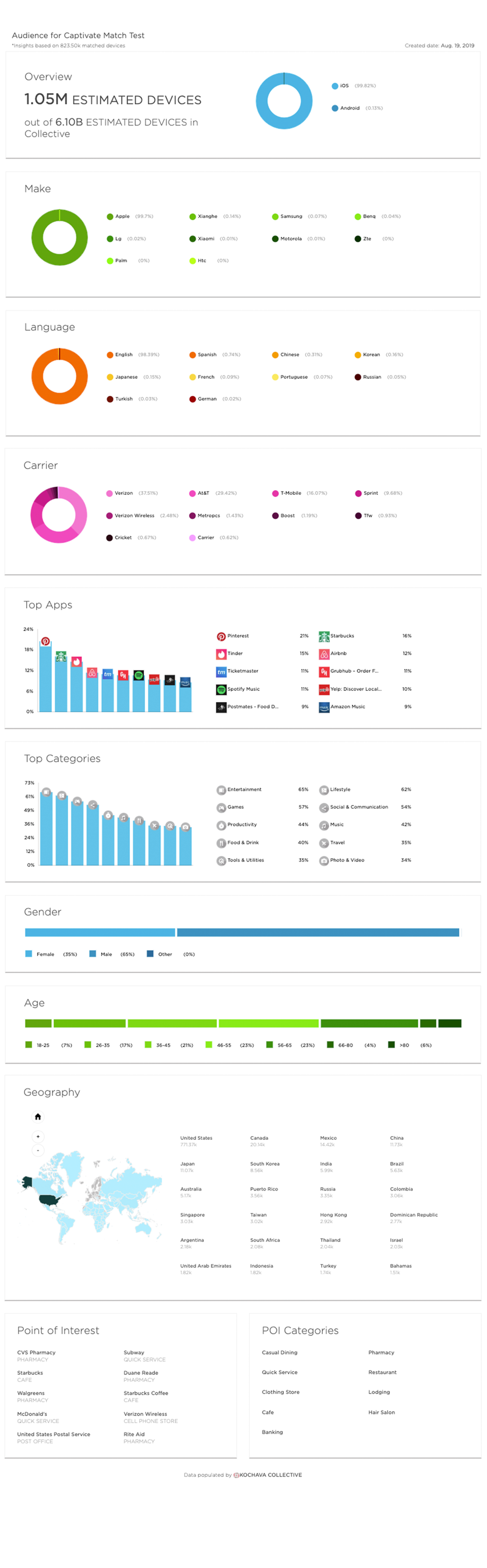 audience insights include device information,top apps on device, demographics, most visited points of interest and more