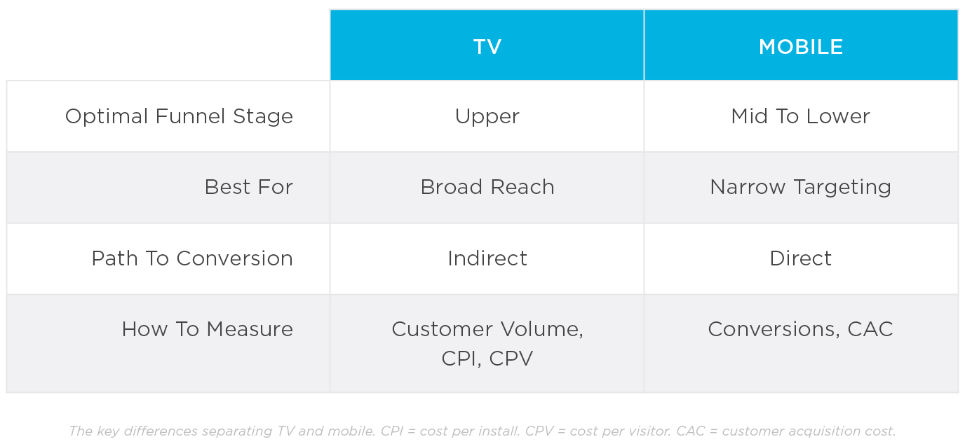 Key differences between TV & mobile