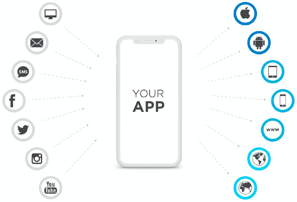 Smartphone that shows all that you can measure with Kochava.
