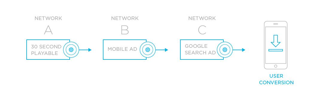 The progression of a mobile ad