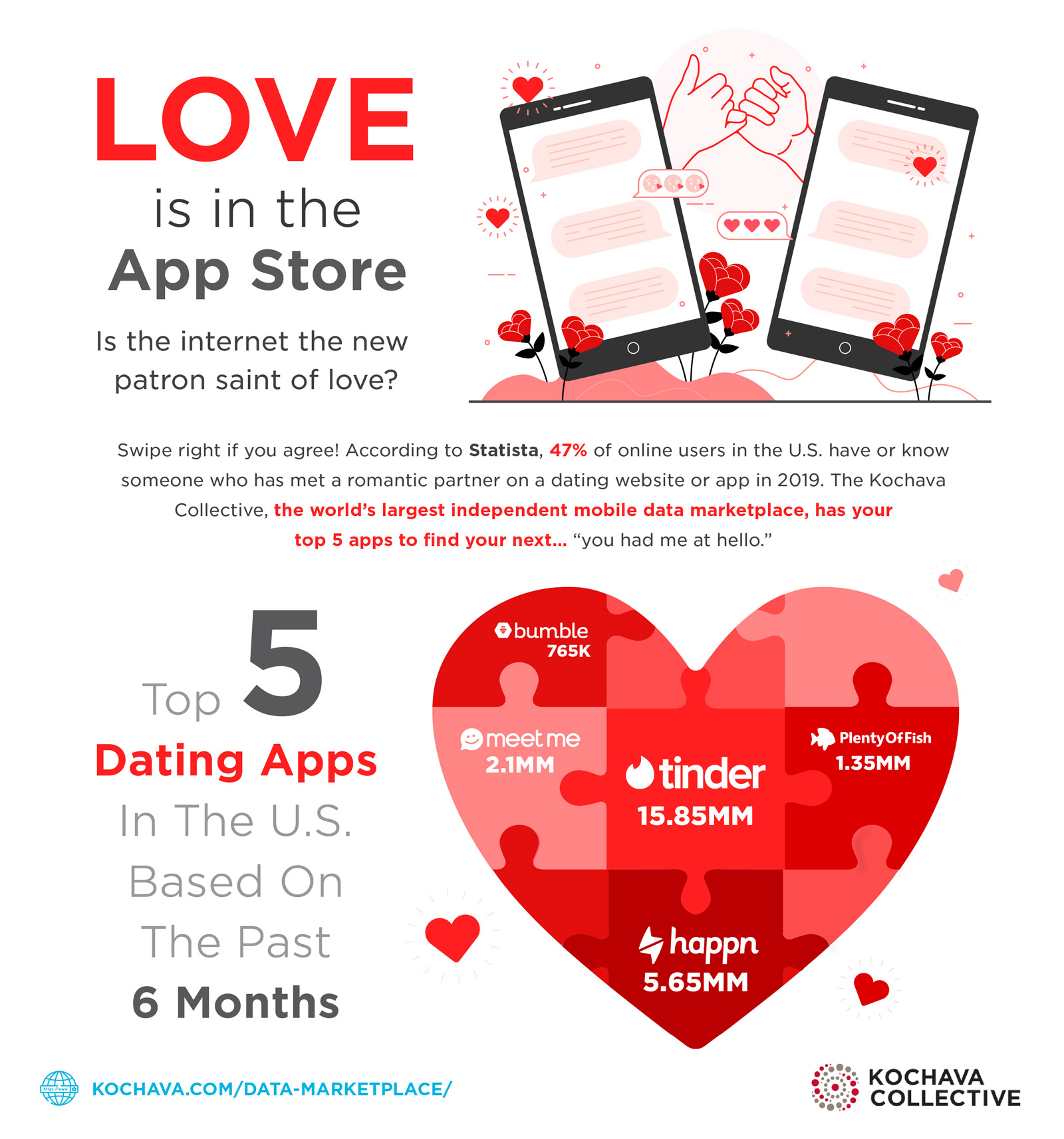 Top 5 dating apps for Valentine's Day