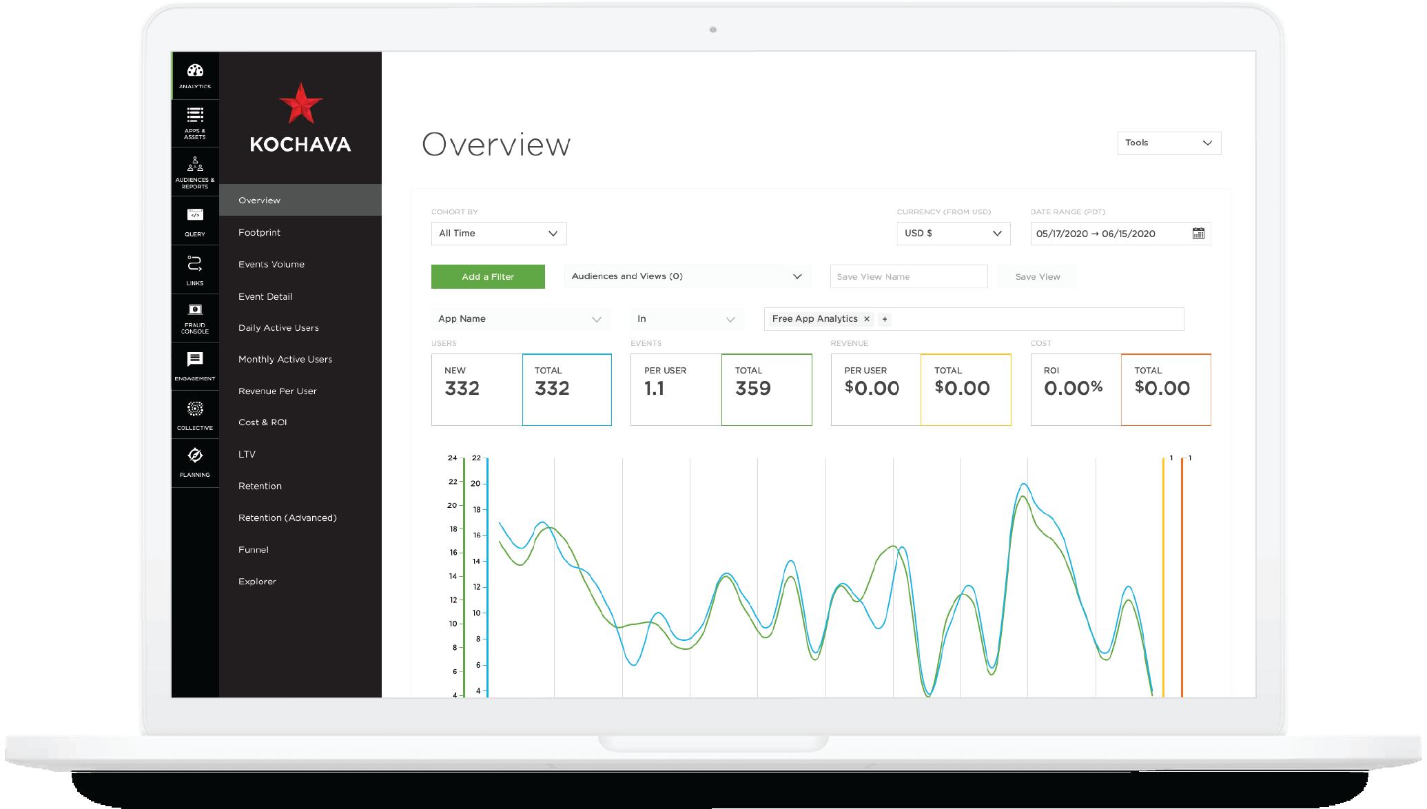 Laptop with the Kochava analytics dashboard.