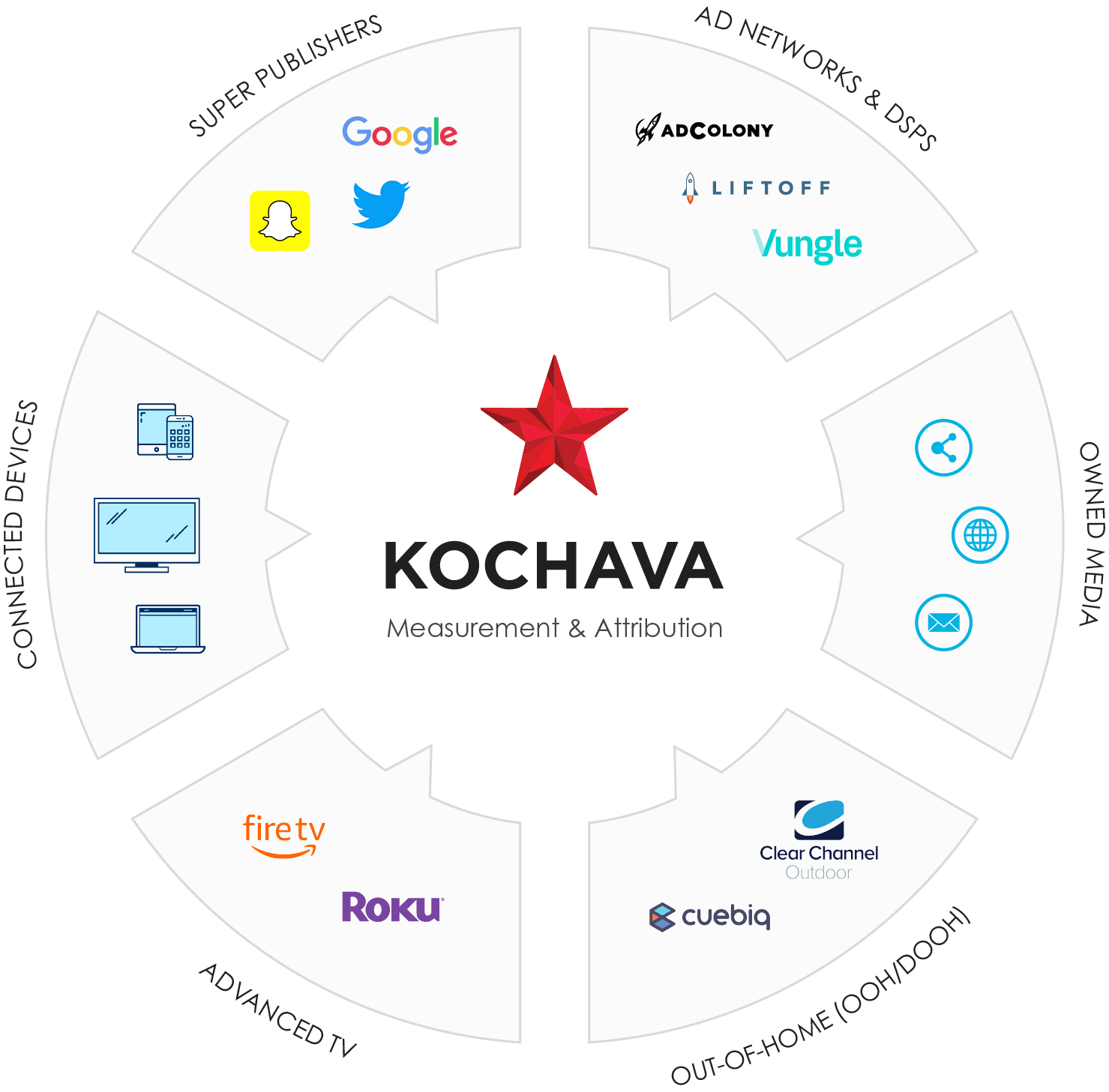 Kochava mobile measurement provider