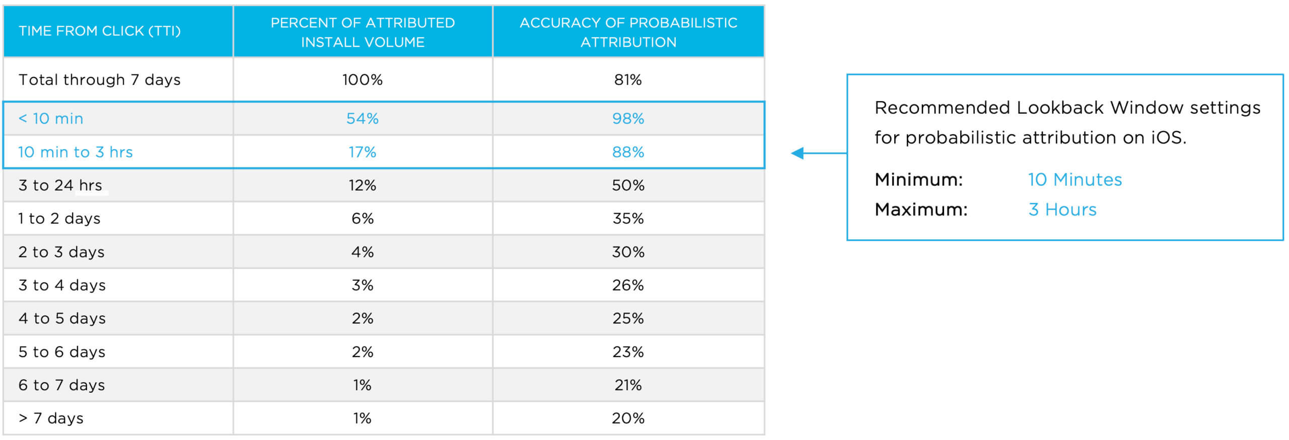 Probabilistic attribution accuracy