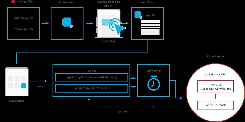 SKAdNetwork postback flowchart