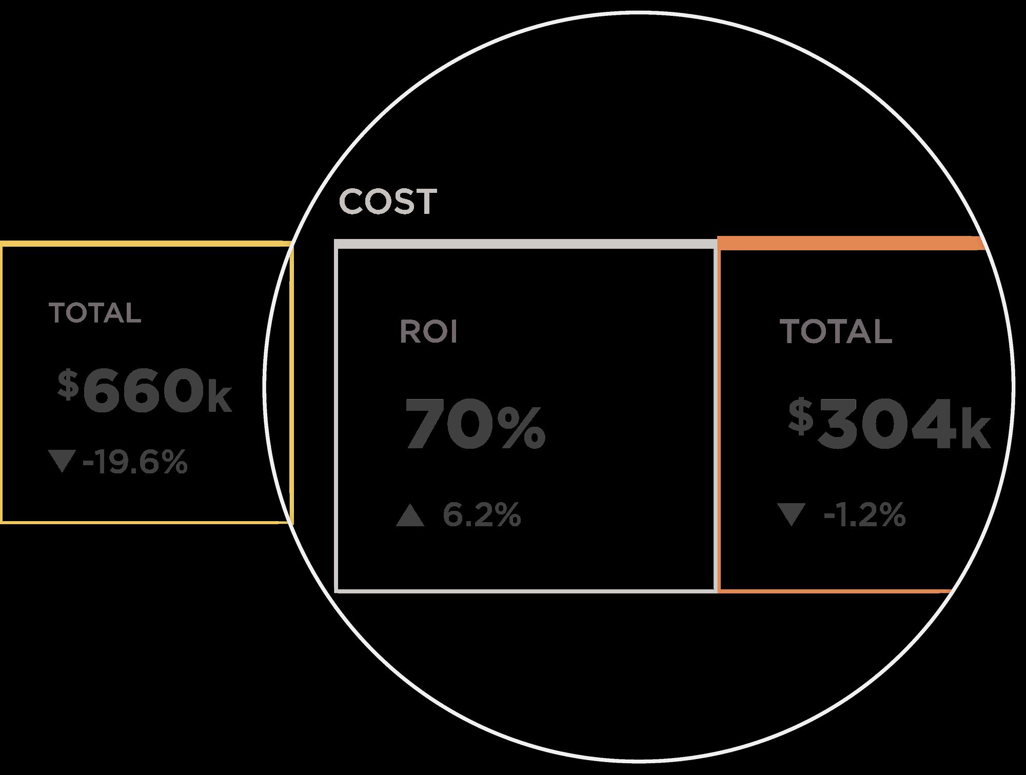 Up close of the Kochava analytics dashboard of cost data.