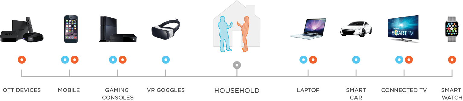 Devices in a Household