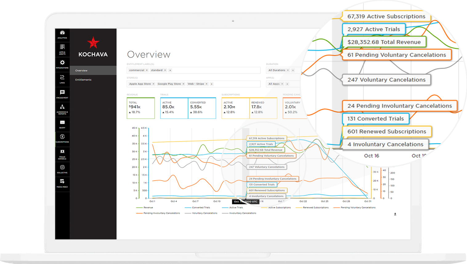 Kochava Subscriptions app subscriptions overview screen