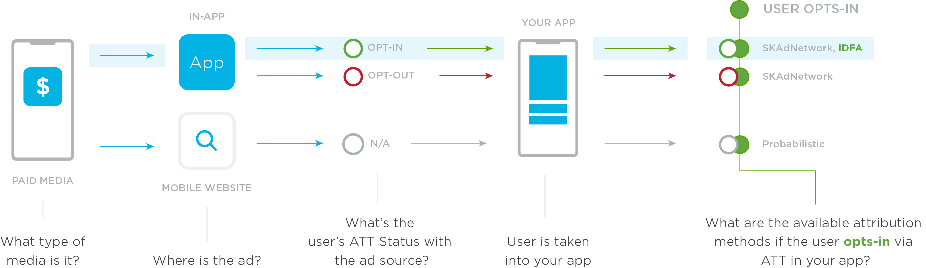 Probabilistic attribution and ATT opt-in