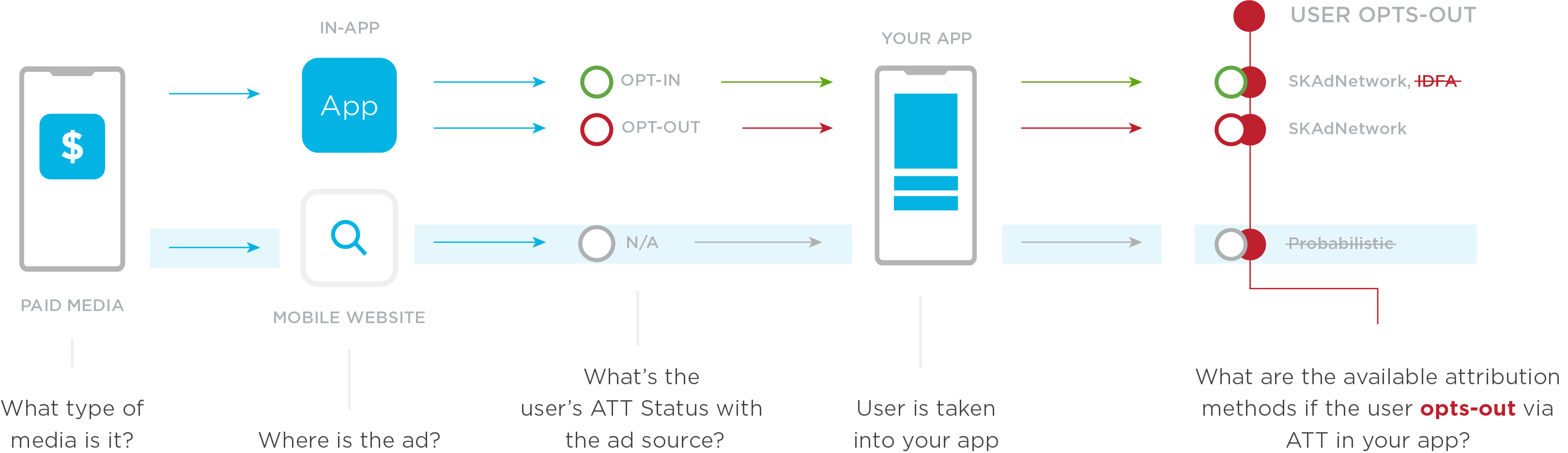 No probabilistic attribution with ATT opt-out