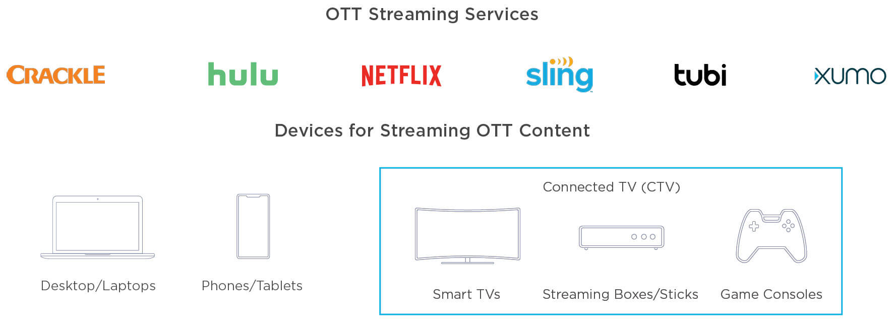 OTT Streaming services and devices