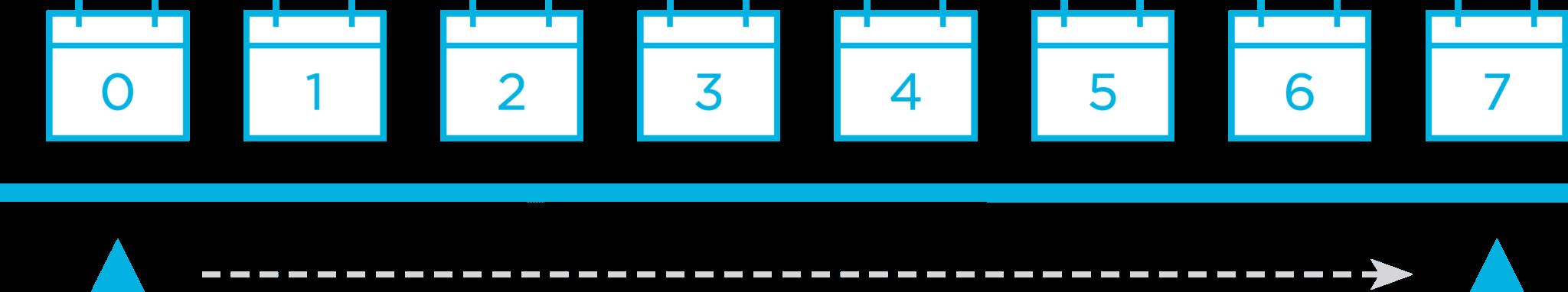 Kochava flexible, configurable measurement window