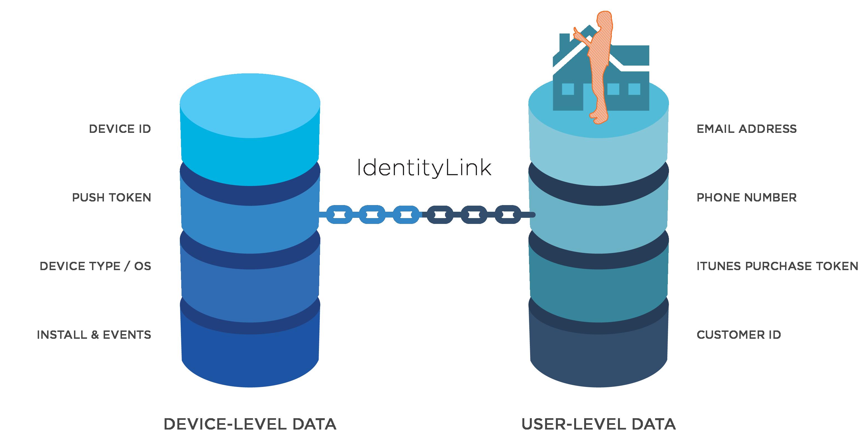 IdentityLink for identity resolution