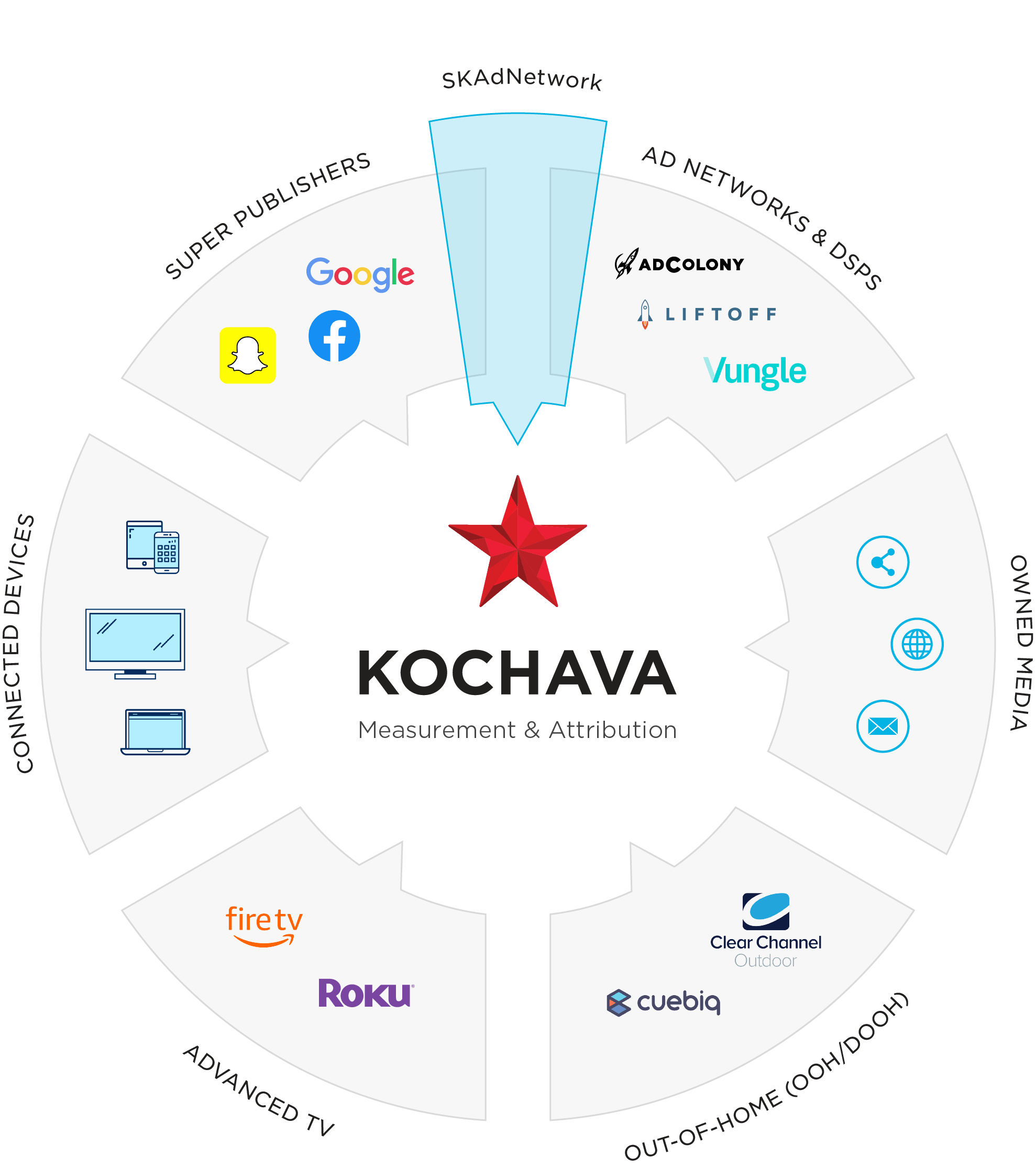 Kochava omni-channel and SKAdNetwork solution graphic