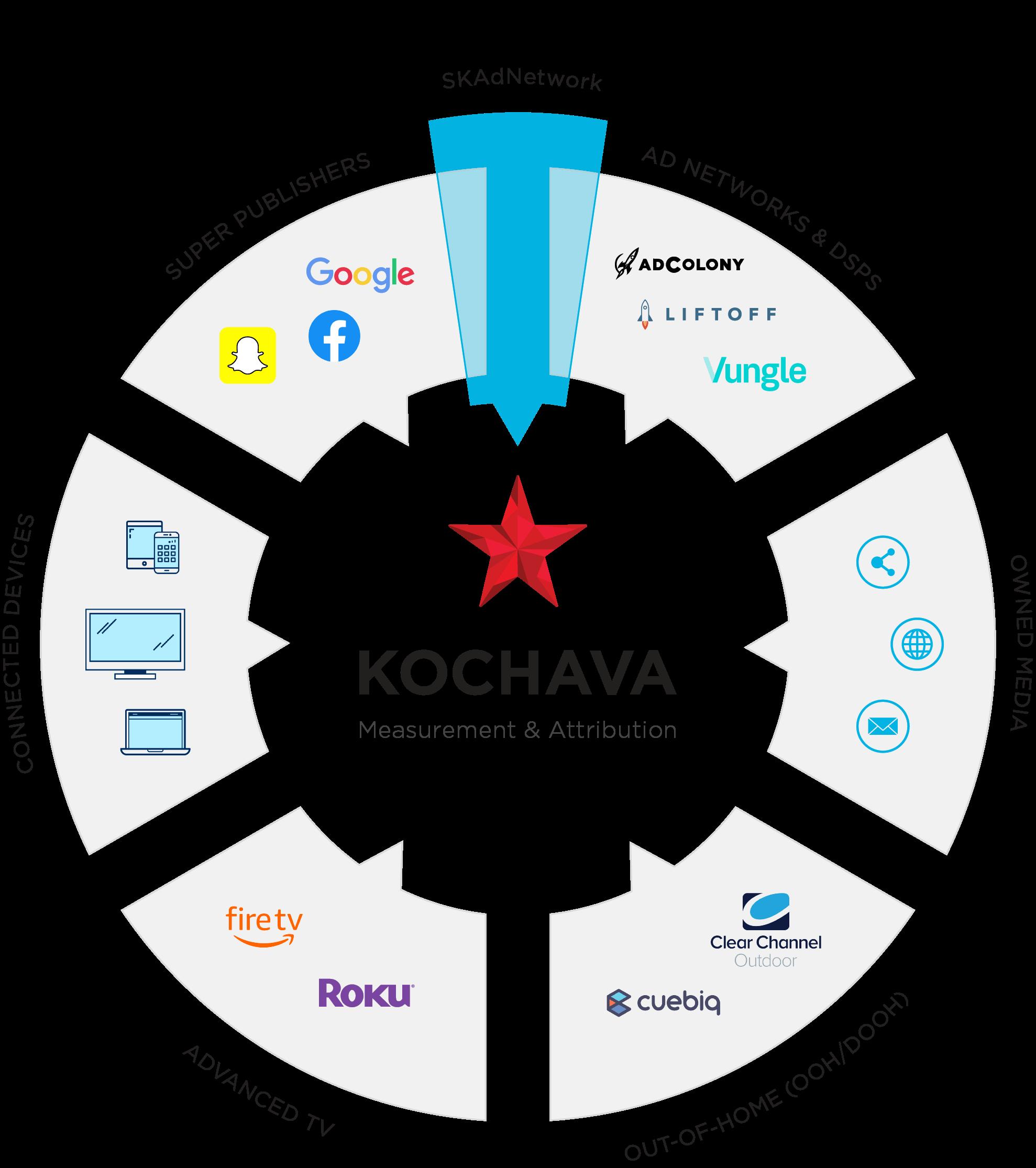 Kochava omni-channel and SKAdNetwork solution graphic