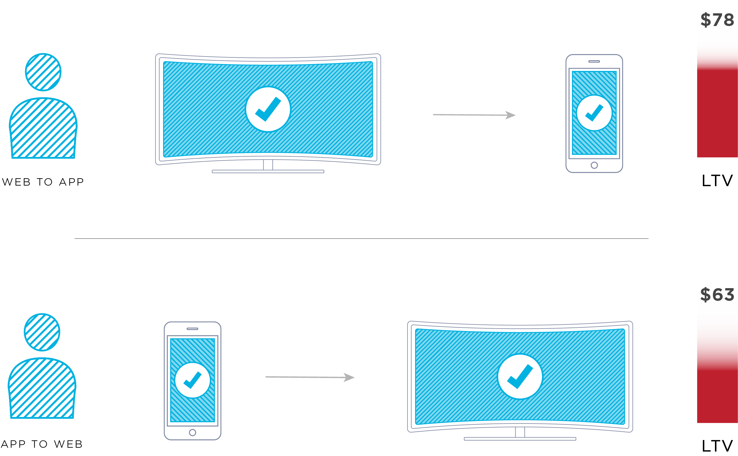 OTT streaming services and Connected TV