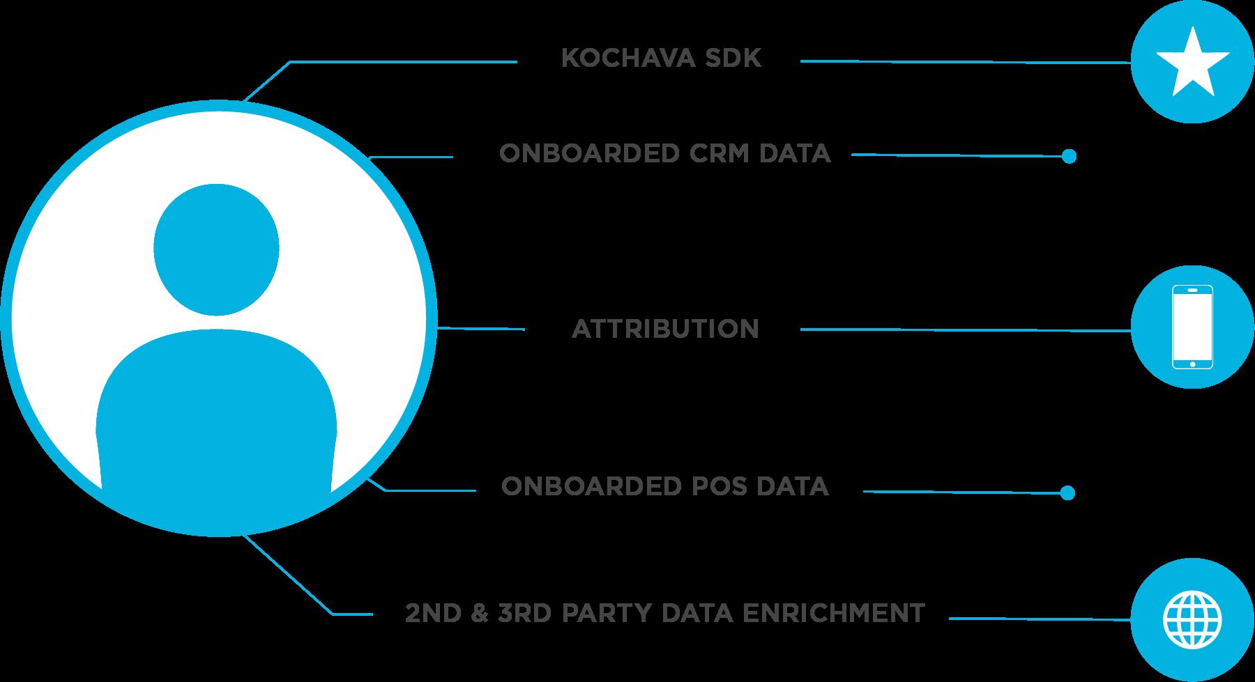 Identity resolution with Kochava IdentityLinks