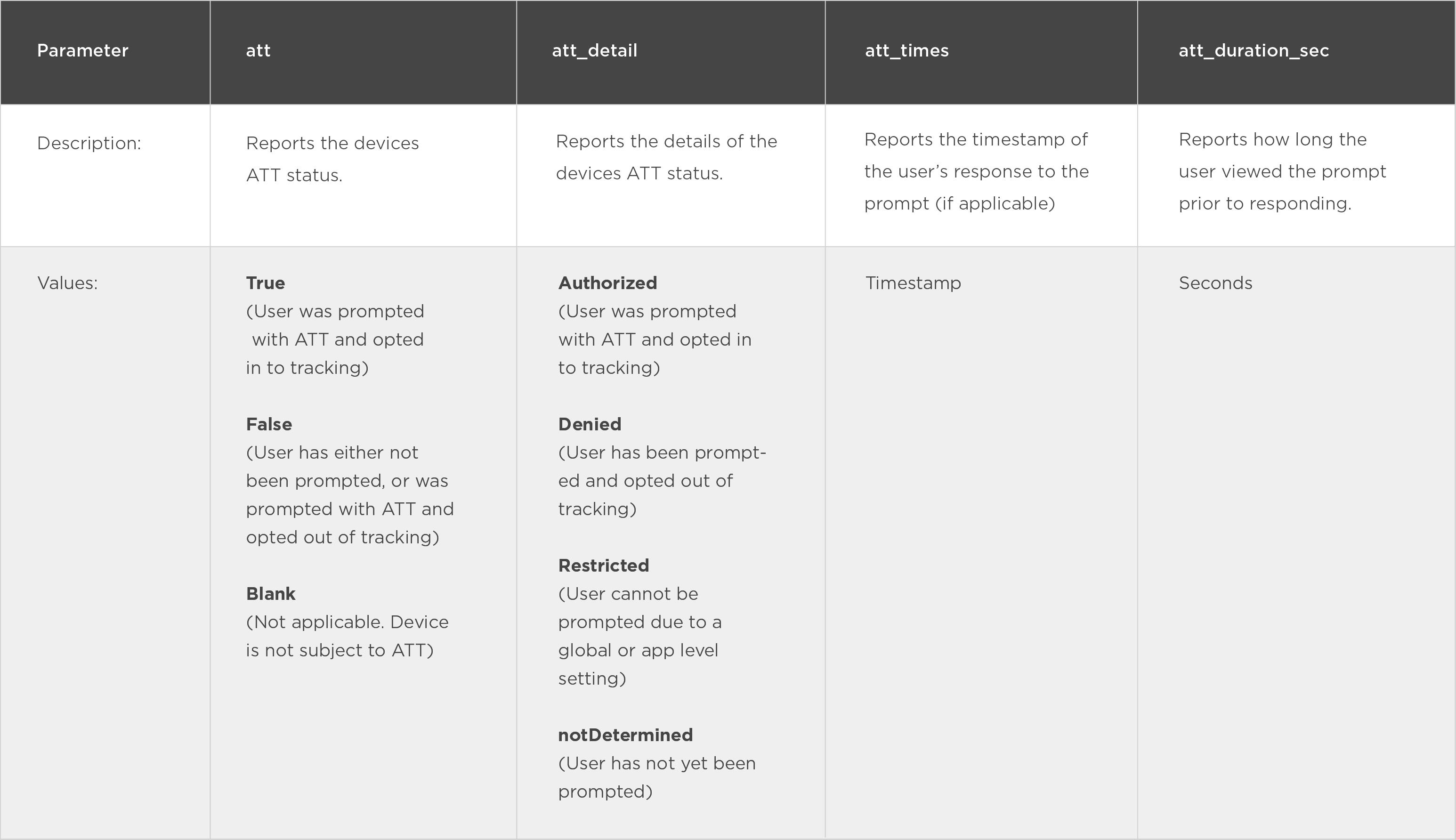 ATT Parameters in reporting