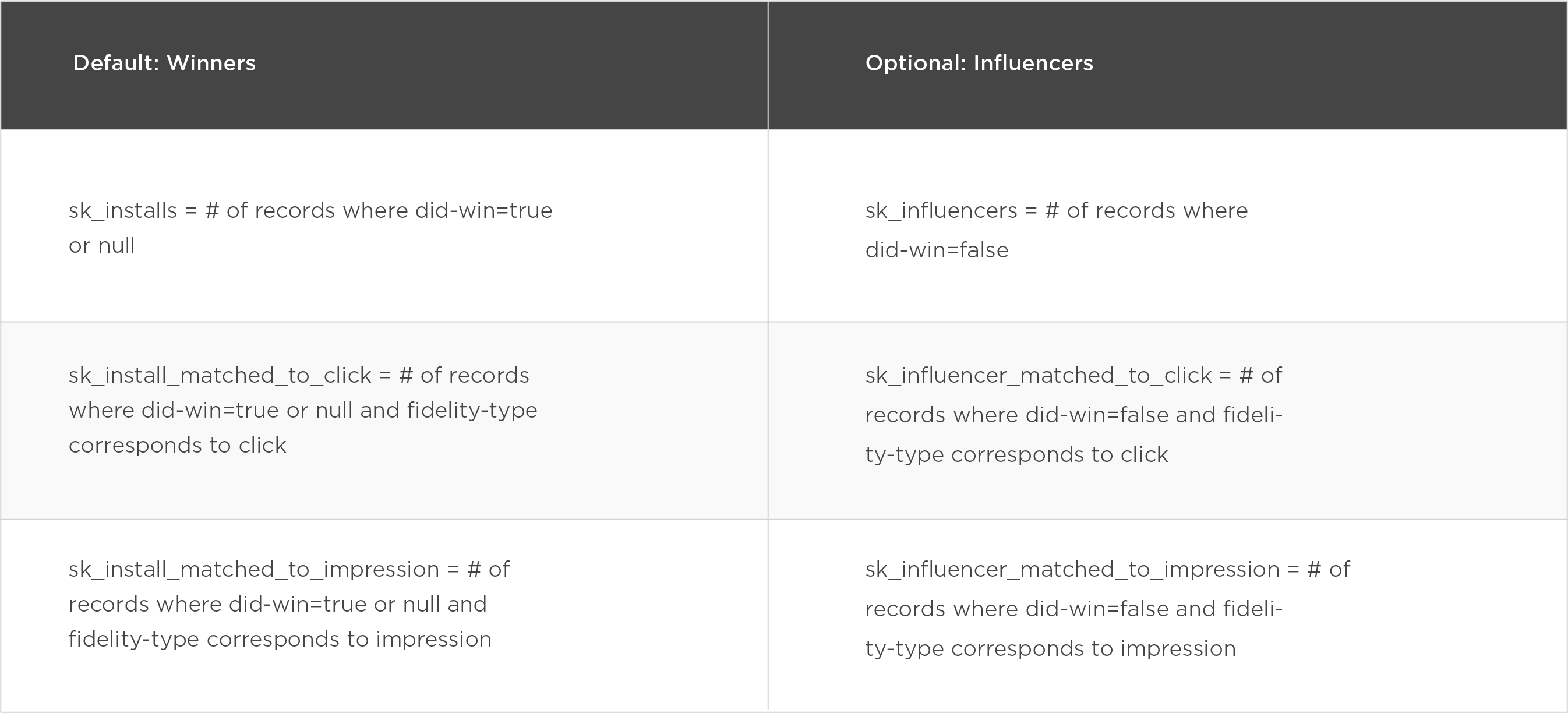 SKAdNetwork report influencers and winners