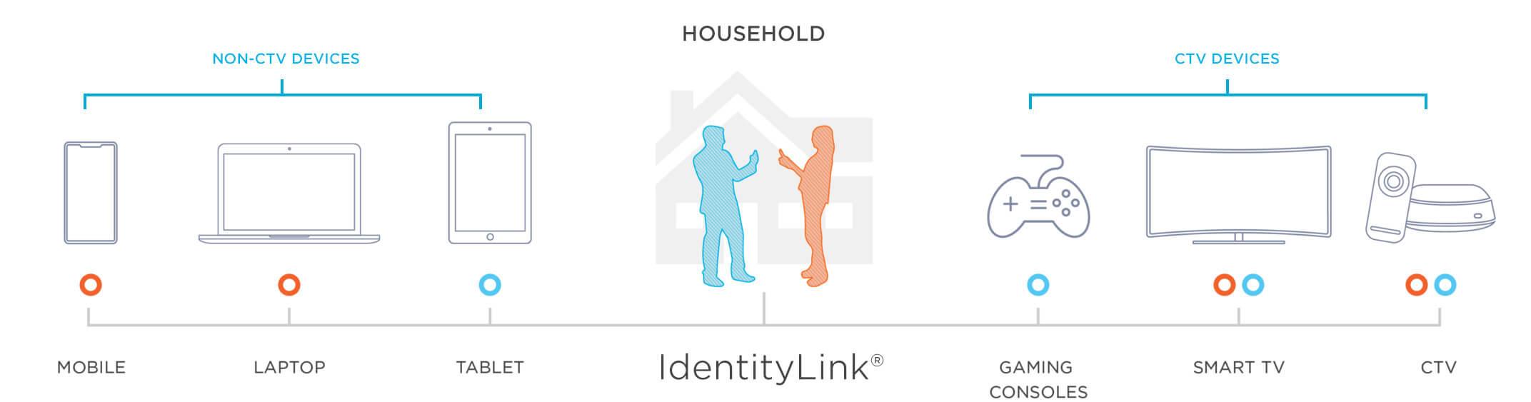 Kochava IdentityLink devices and households